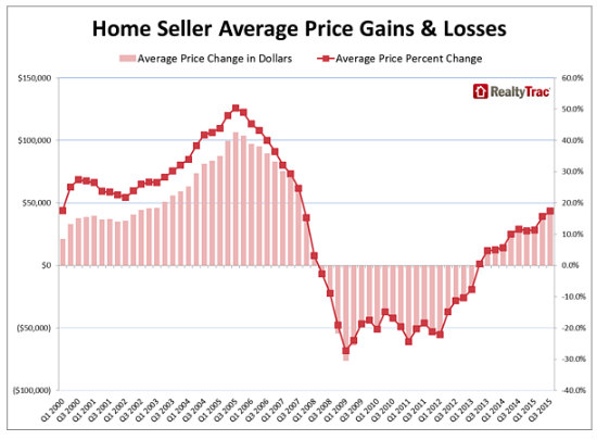 DC Home Sellers See 30% Average Price Gain in Third Quarter: Figure 1