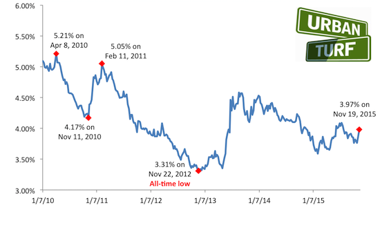3.97: Long-Term Rates Barely Budge: Figure 2