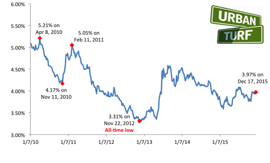Mortgage Rates Increase Following Fed Decision: Figure 2