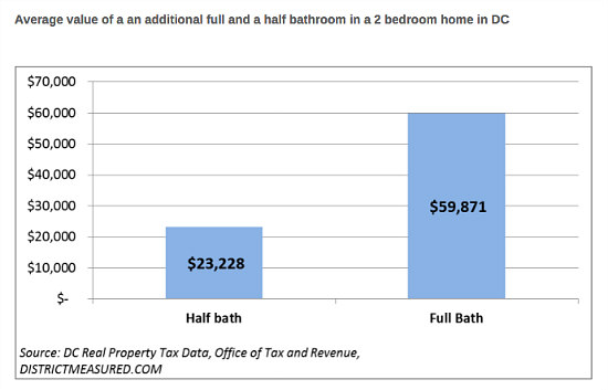 The $60,000 Bathroom Premium: Figure 2
