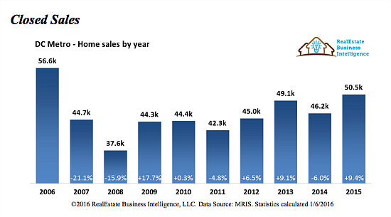 Stable Prices, Skyrocketing Sales: DC Real Estate in 2015: Figure 3