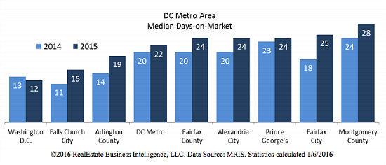 Stable Prices, Skyrocketing Sales: DC Real Estate in 2015: Figure 5