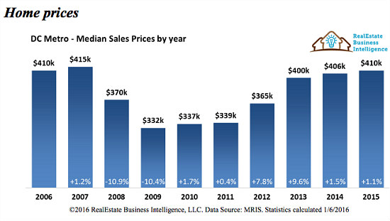 Stable Prices, Skyrocketing Sales: DC Real Estate in 2015: Figure 2