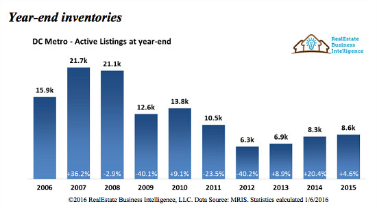 Stable Prices, Skyrocketing Sales: DC Real Estate in 2015: Figure 4