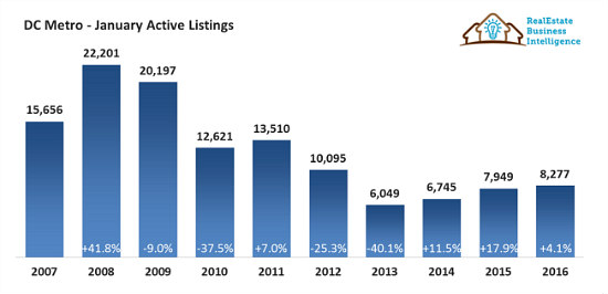 The Jonas Effect on the DC Area Housing Market: Figure 2