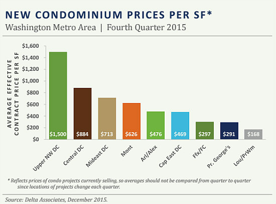 17 Percent: New Condo Prices in Central DC Rise Significantly: Figure 2