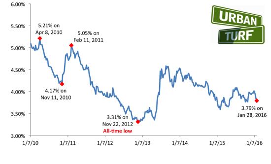 A Four-Week Drop: Long-Term Rates Fall to 3.79%: Figure 2