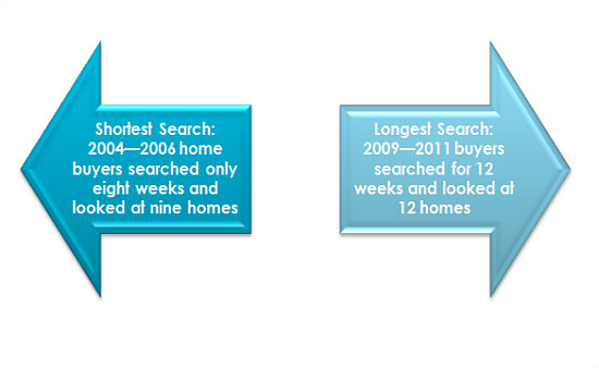1984 v. 2015: The Home Search Over 30 Years: Figure 1