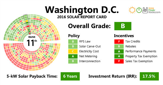 DC is Given a Very Good Solar Power Rating: Figure 1