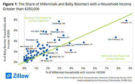 $350,000 a Year: Arlington's Very Well-Off Millennials and Baby Boomers: Figure 1