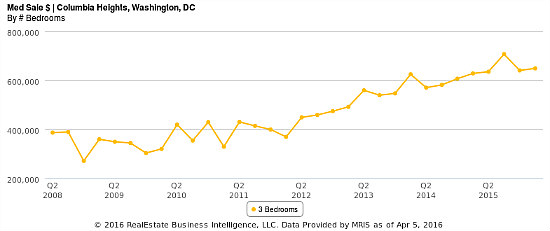The 8-Year Rise of Columbia Heights Prices in Three Charts: Figure 4