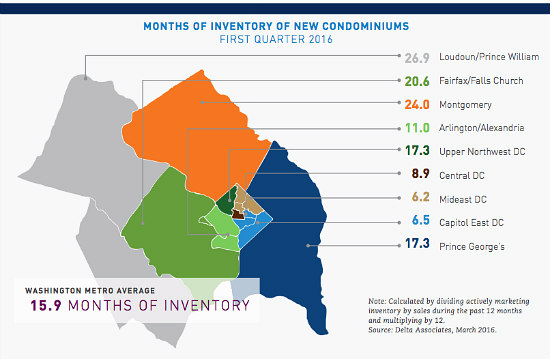 Sales of New Condos in DC Rise 35%, Bucking Area Trend: Figure 2