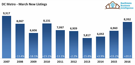 Is Housing Inventory Finally Increasing in the DC Region?: Figure 1