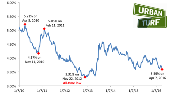 3.59: Mortgage Rates Hit 2016 Lows: Figure 2