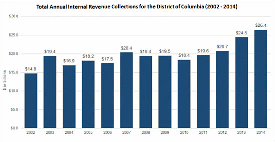 $26 Billion: The Numbers Don't Lie When It Comes to Taxation Without Representation in DC: Figure 1