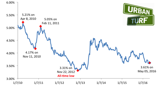 Mortgage Rates Head Back Down Towards 2016 Lows: Figure 1