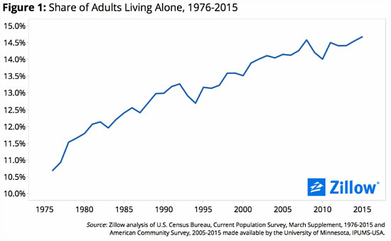 After a Lull, Report Shows That Americans Are Back to Living Alone: Figure 1