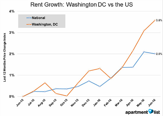 DC Rents Rise 3.6 Percent Since Last June: Figure 1