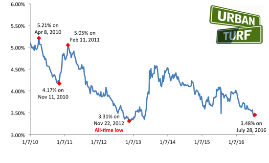 3.48%: Mortgage Rates Tick Up Again: Figure 1