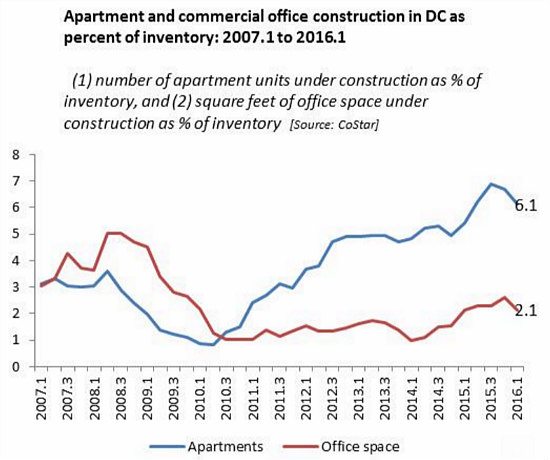 Since 2013, Apartment Construction Has Outpaced Population Growth in DC: Figure 1