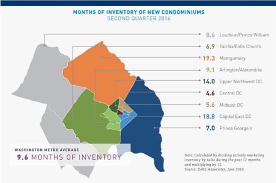 New Condo Sales in DC Area Rise 70 Percent: Figure 2