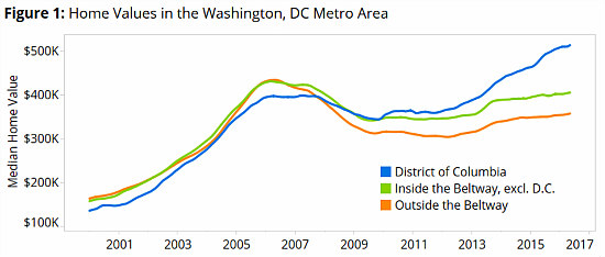 Since 2000, Home Values in DC and Its Suburbs Have Gone Opposite Ways: Figure 1