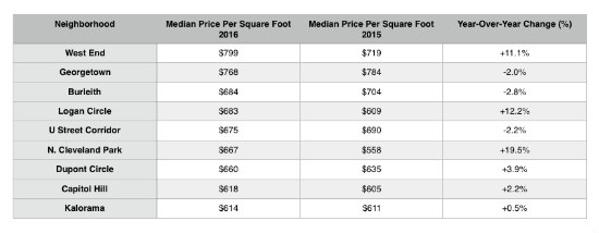North of $614: The Highest Prices Per Square Foot in DC: Figure 2