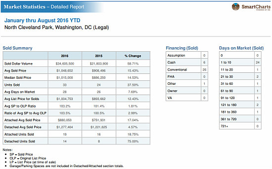 Why North Cleveland Park Is One of DC's Hottest Housing Markets: Figure 2