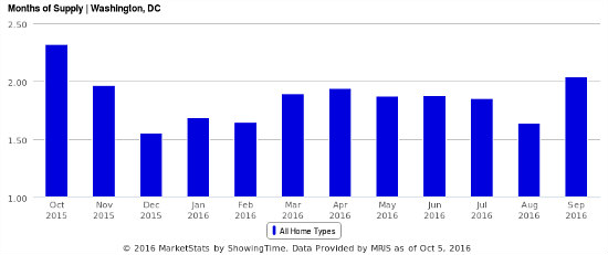 Why DC's Autumn Housing Supply Bump May Be a Mirage: Figure 1