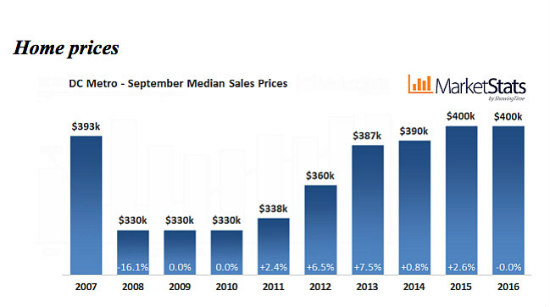 DC Area Home Sales Reach 10-Year High For September as Prices Plateau: Figure 3