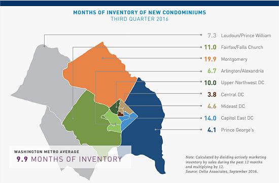 Despite Low Supply, New Condo Sales in DC Area Up 22 Percent: Figure 2