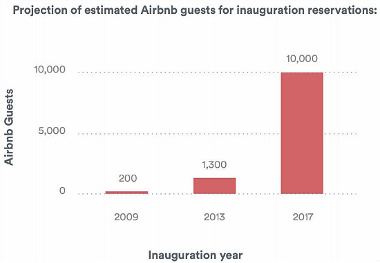 Airbnb Expects Seven Times More Inauguration Visitors in DC Region Than 2013: Figure 1