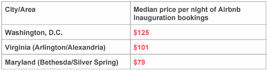 Airbnb Expects Seven Times More Inauguration Visitors in DC Region Than 2013: Figure 2