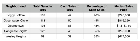The Five DC Neighborhoods Where Cash is King: Figure 2