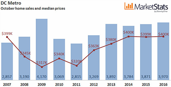 DC Area Home Prices Plateau in October Despite Continued Demand: Figure 2