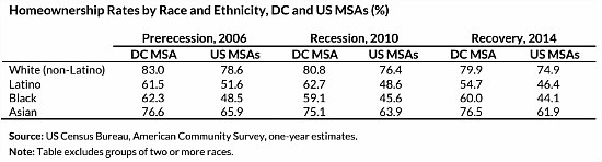 The Disparate Demographics of Wealth in the DC Area: Figure 2