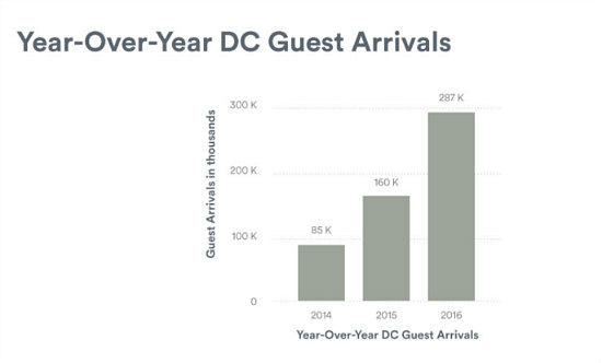 287,000 Guests: Airbnb's Impact on DC in 2016