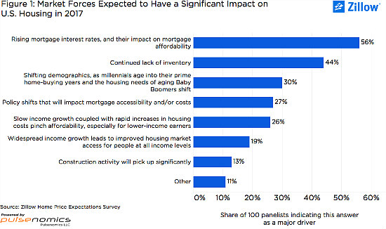 Will Rising Mortgage Rates Repress Home Value Growth in 2017?: Figure 2