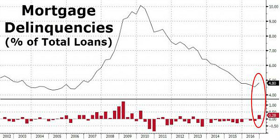 Mortgage Delinquencies Rise for the First Time Since 2013: Figure 1