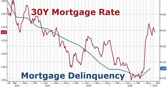 Mortgage Delinquencies Rise for the First Time Since 2013: Figure 2