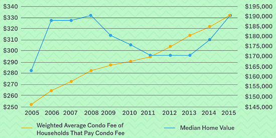HOA Fees Rise Almost 50 Percent in the DC Area in Last Decade: Figure 1
