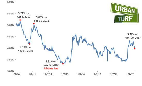 Long-Term Mortgage Rates Drop Below 4 Percent: Figure 1