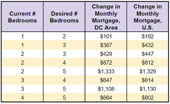 $429 a Month: The Cost of Upgrading Homes in the DC Area: Figure 1
