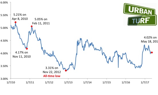 Mortgage Rates Drop and Could Be Headed Lower: Figure 1