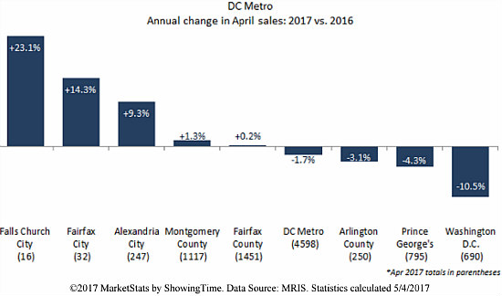 Home Prices in DC Proper Drop (Barely) in April as Sales Fall: Figure 2