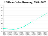 83% of DC Homes Have Passed Their Pre-Recession Peak Value