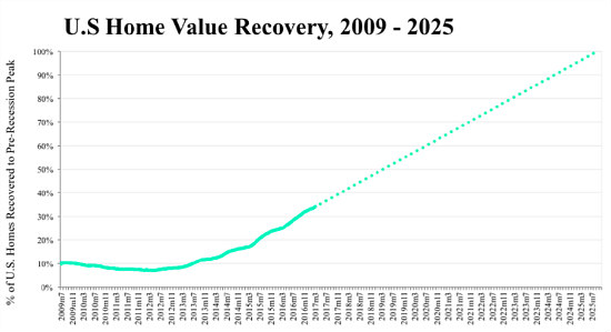 83% of DC Homes Have Passed Their Pre-Recession Peak Value: Figure 1