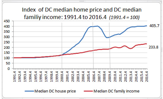 Report: DC Home Prices Outpace Median Income At a Rate of 5 to 1: Figure 1