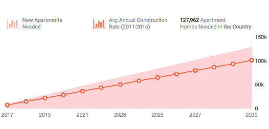 Why the DC Area Needs 127,000 More Apartments in the Next 13 Years: Figure 2