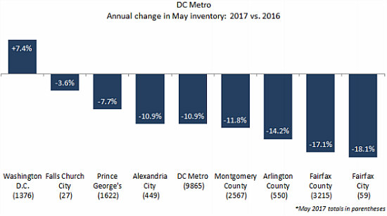 Just Shy of $600,000: DC Home Prices Hit Record High: Figure 2